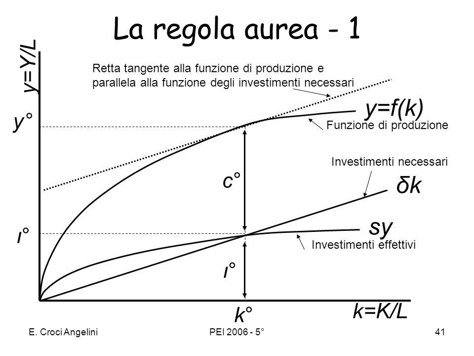 La regola aurea - 1 y=f(k) δk sy y=Y/L y° c° ι° ι° k=K/L k°