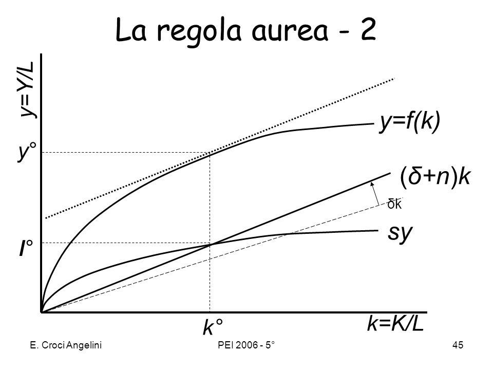 La regola aurea - 2 ι° y=f(k) (δ+n)k sy y=Y/L y° k=K/L k° δk