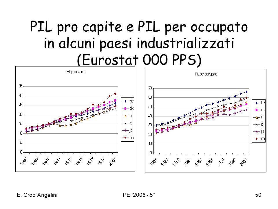 PIL pro capite e PIL per occupato in alcuni paesi industrializzati (Eurostat 000 PPS)