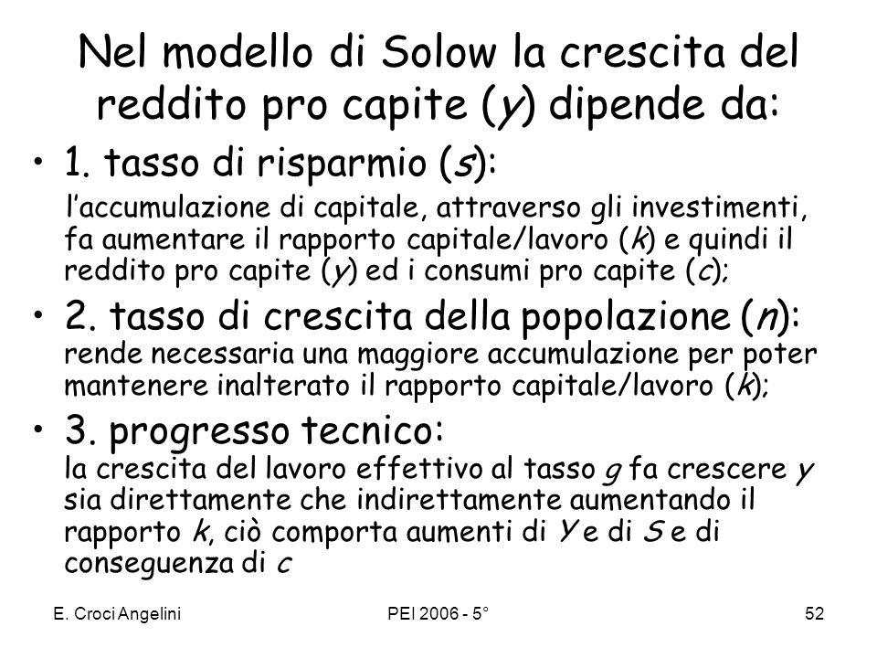 Nel modello di Solow la crescita del reddito pro capite (y) dipende da: