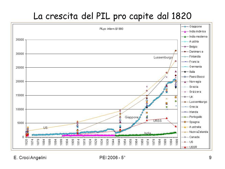La crescita del PIL pro capite dal 1820