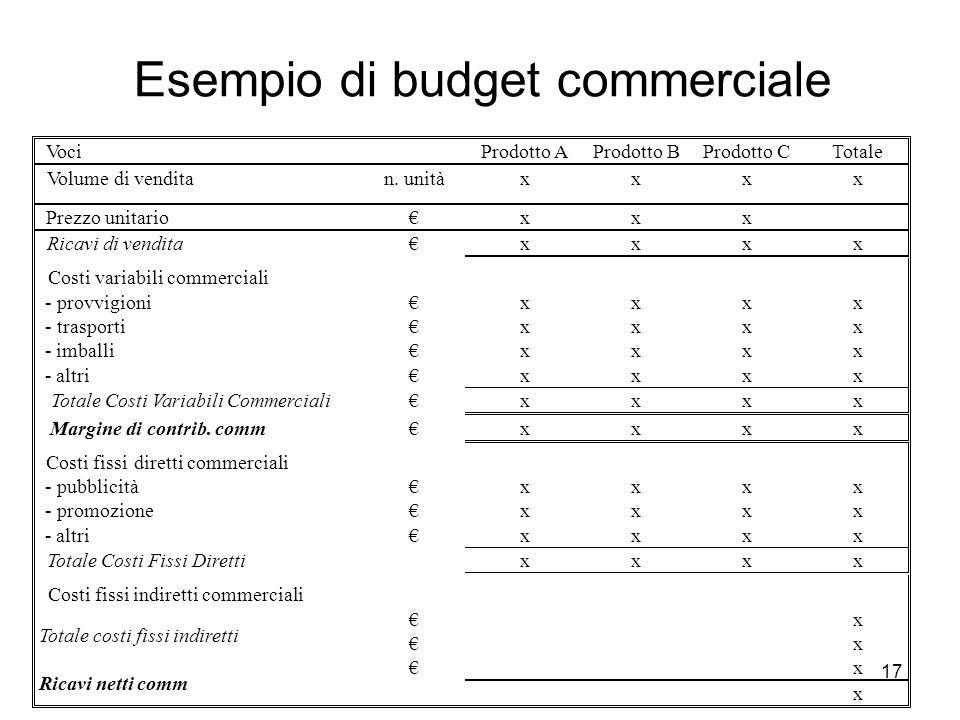 Esempio di budget commerciale