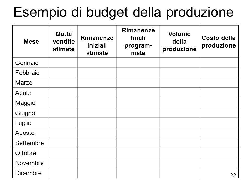Esempio di budget della produzione
