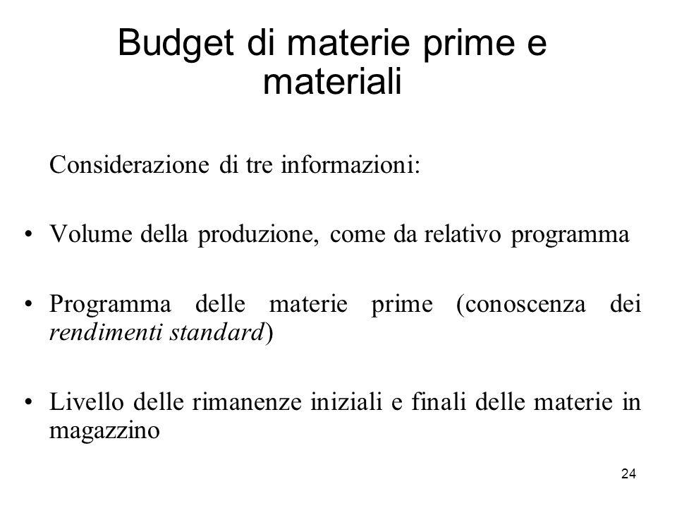 Budget di materie prime e materiali