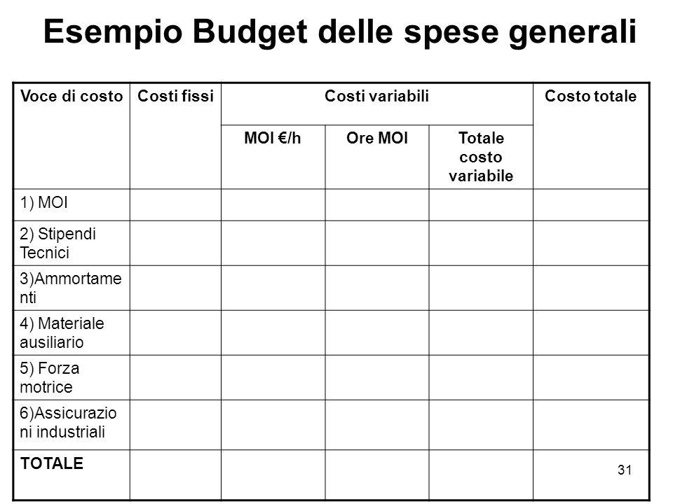 Esempio Budget delle spese generali