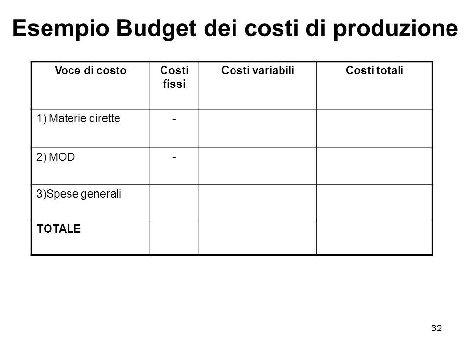 Esempio Budget dei costi di produzione