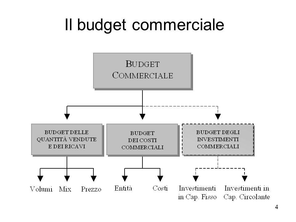 Il budget commerciale