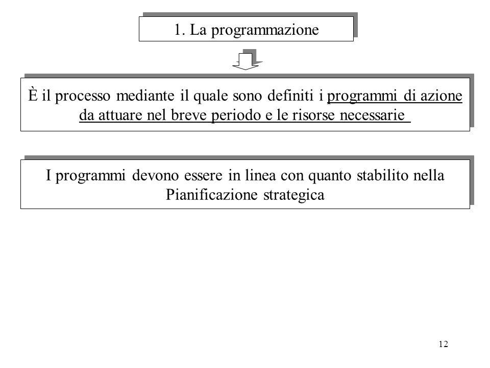 È il processo mediante il quale sono definiti i programmi di azione