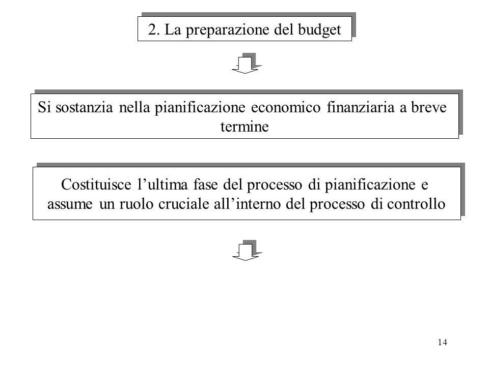2. La preparazione del budget