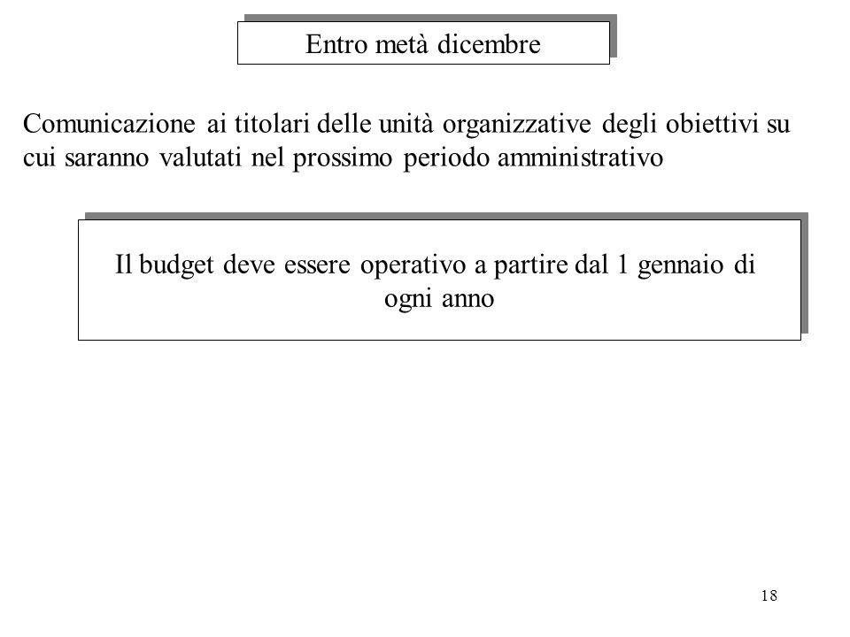 Il budget deve essere operativo a partire dal 1 gennaio di
