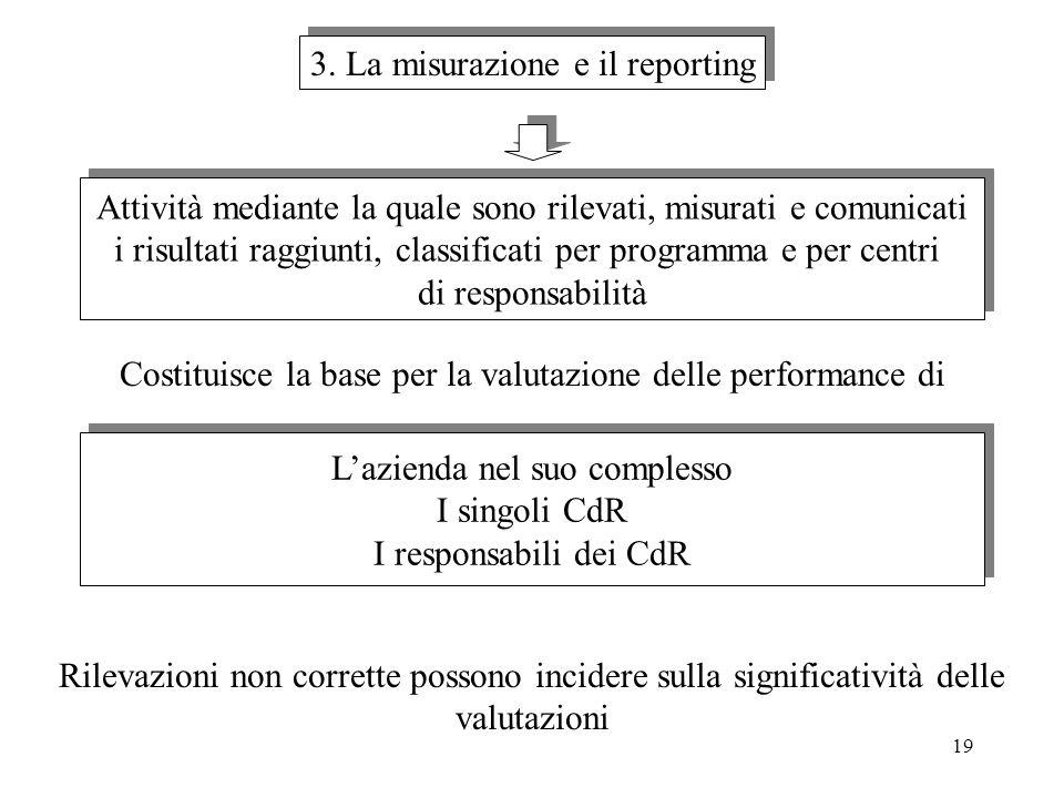 3. La misurazione e il reporting