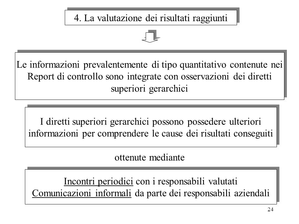4. La valutazione dei risultati raggiunti