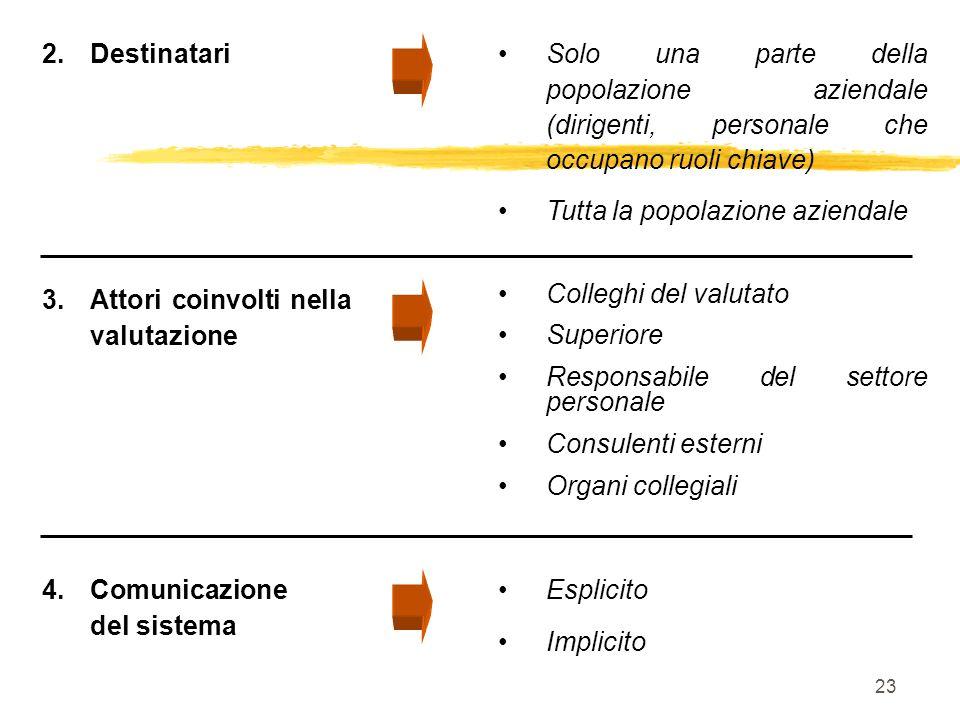 DestinatariSolo una parte della popolazione aziendale (dirigenti, personale che occupano ruoli chiave)