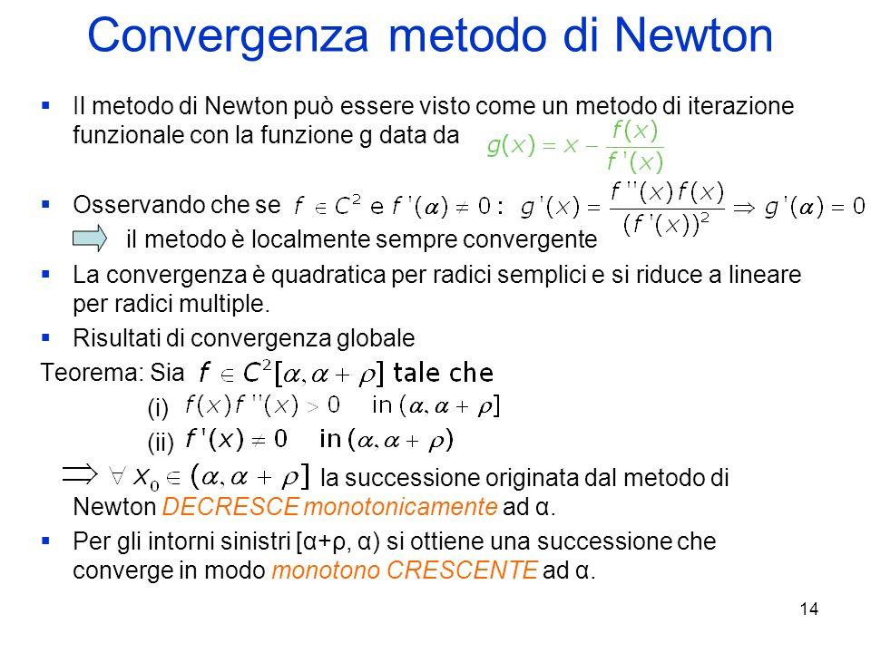 Convergenza metodo di Newton