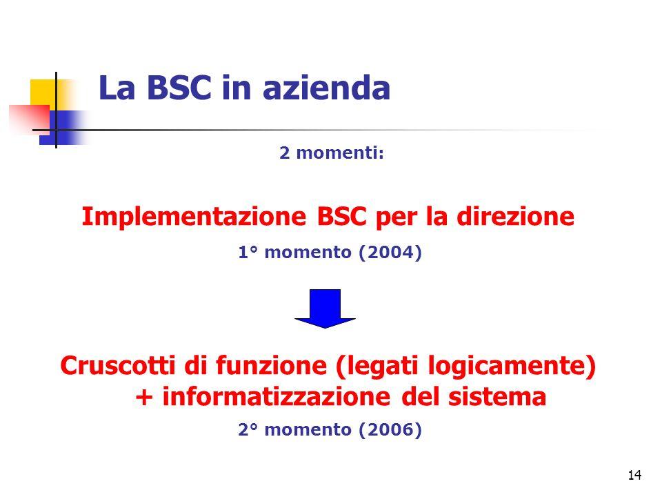 Implementazione BSC per la direzione