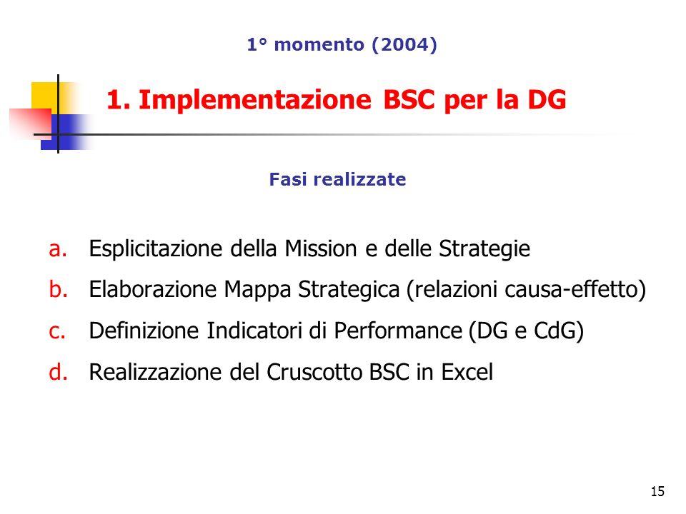 1. Implementazione BSC per la DG