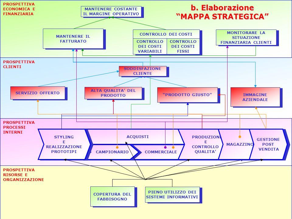 MANTENERE COSTANTE IL MARGINE OPERATIVO MANTENERE IL FATTURATO