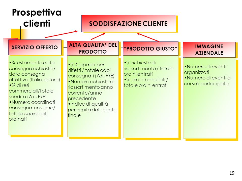 SODDISFAZIONE CLIENTE ALTA QUALITA' DEL PRODOTTO