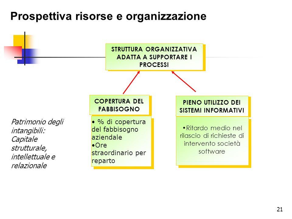 Prospettiva risorse e organizzazione