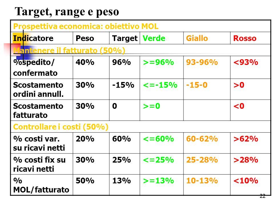 Target, range e peso Prospettiva economica: obiettivo MOL Indicatore