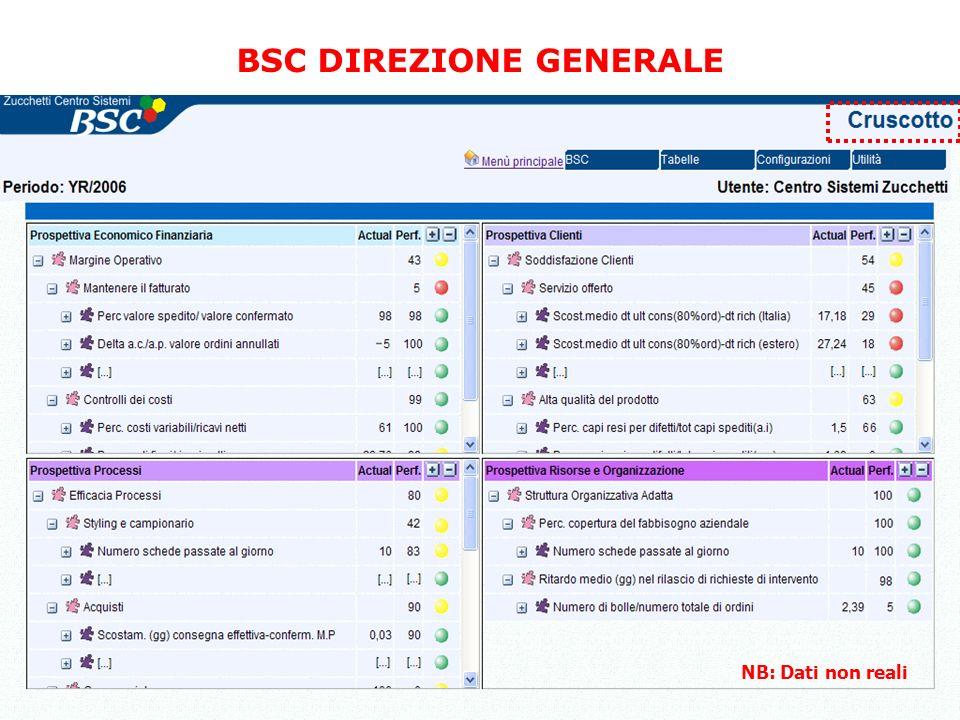 BSC DIREZIONE GENERALE