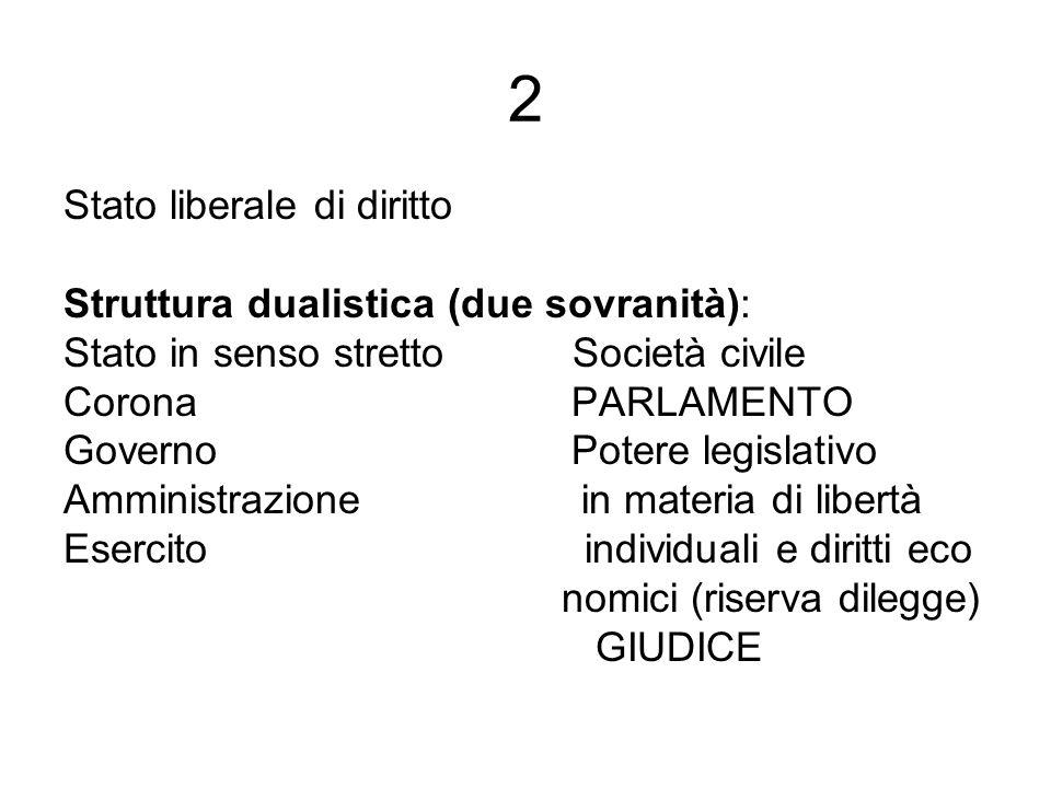 2 Stato liberale di diritto Struttura dualistica (due sovranità):
