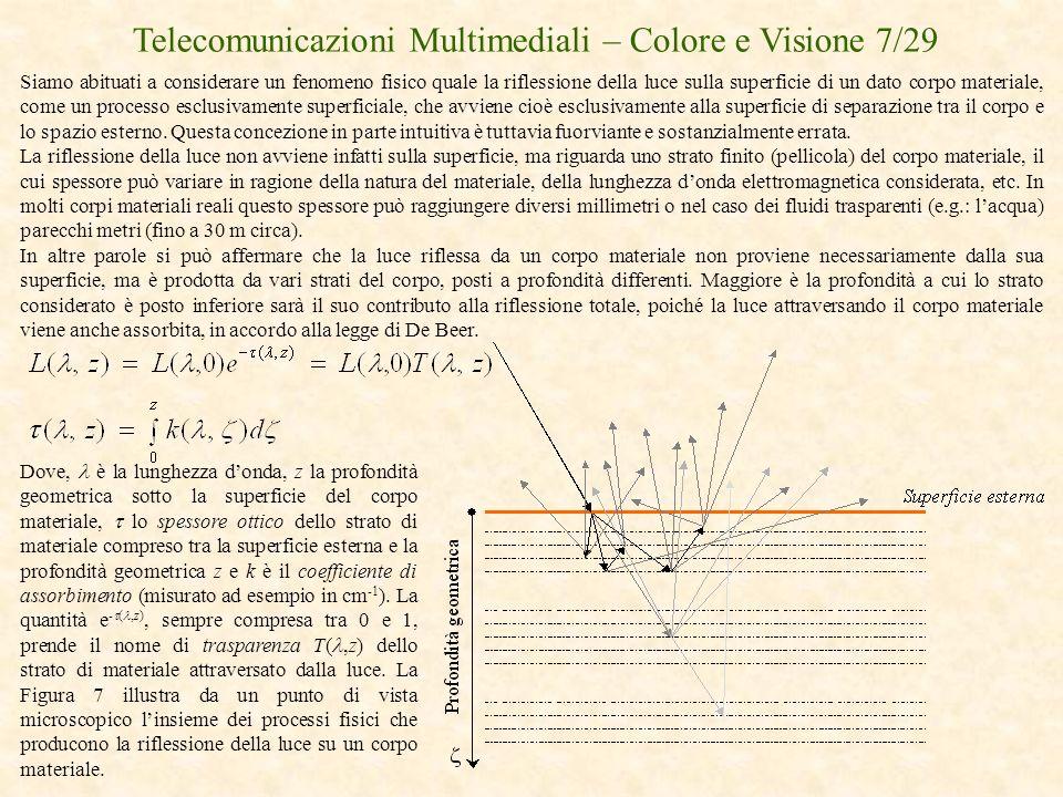 Telecomunicazioni Multimediali – Colore e Visione 7/29