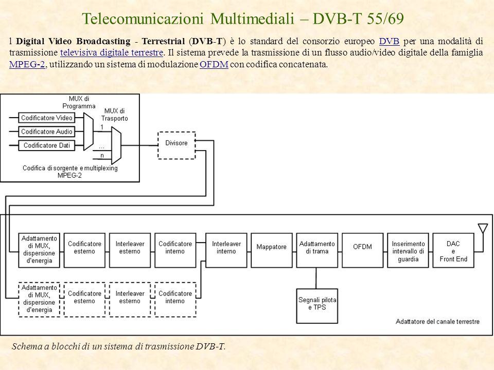 Telecomunicazioni Multimediali – DVB-T 55/69