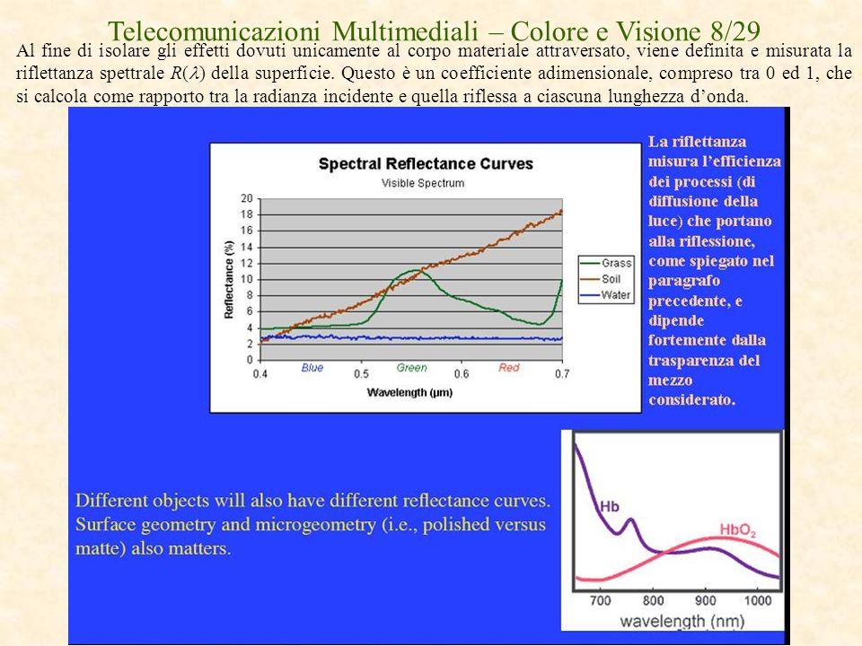 Telecomunicazioni Multimediali – Colore e Visione 8/29
