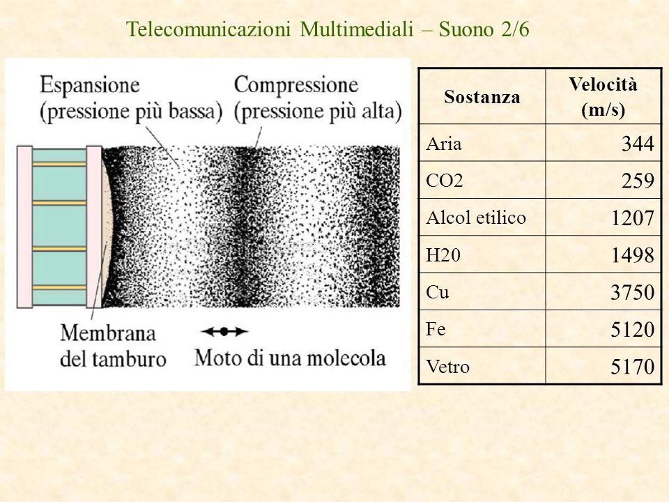 Telecomunicazioni Multimediali – Suono 2/6
