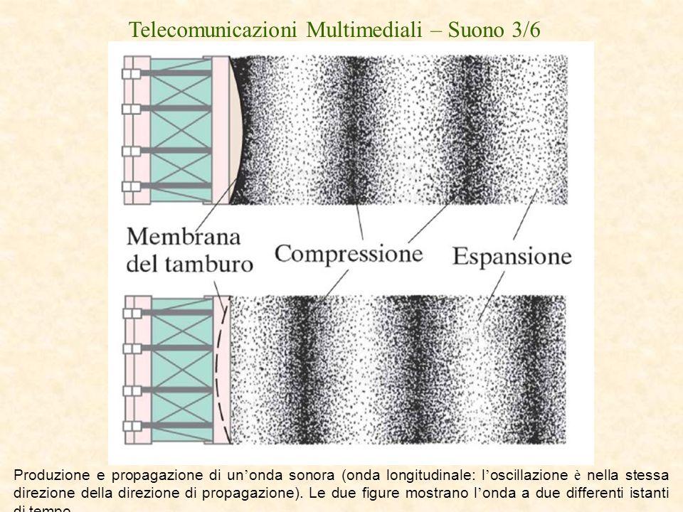 Telecomunicazioni Multimediali – Suono 3/6