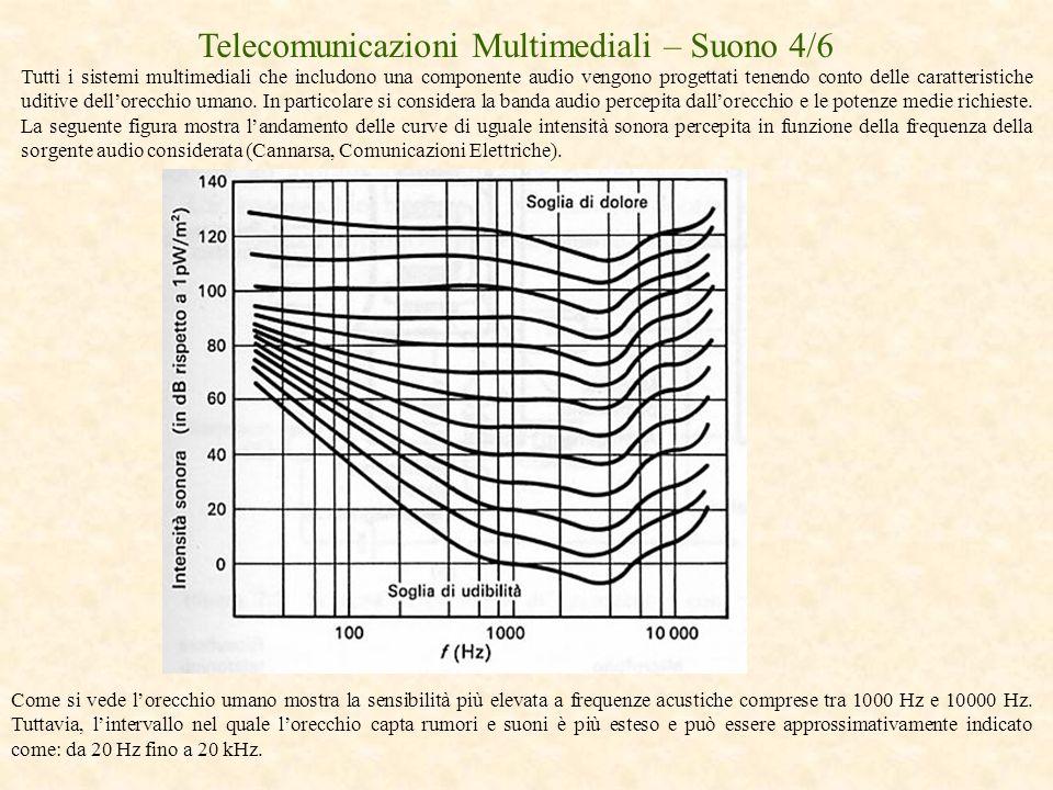 Telecomunicazioni Multimediali – Suono 4/6