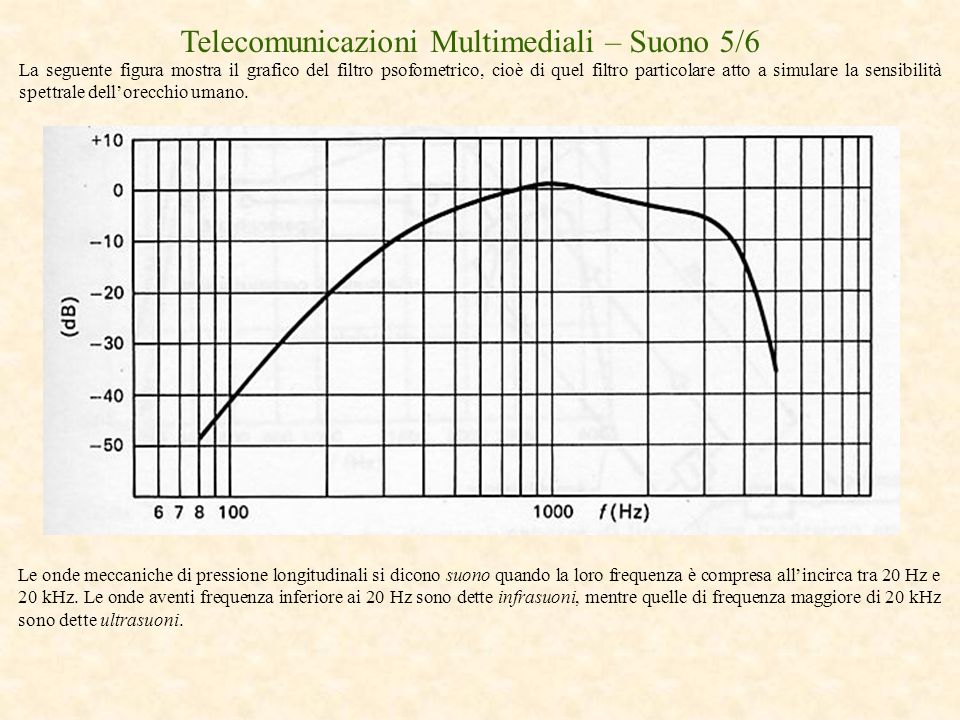 Telecomunicazioni Multimediali – Suono 5/6