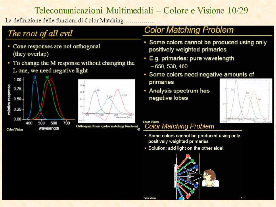 Telecomunicazioni Multimediali – Colore e Visione 10/29