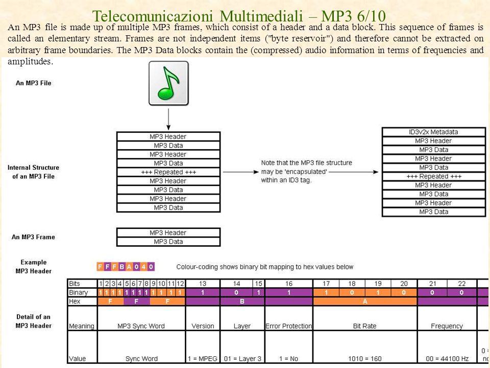 Telecomunicazioni Multimediali – MP3 6/10