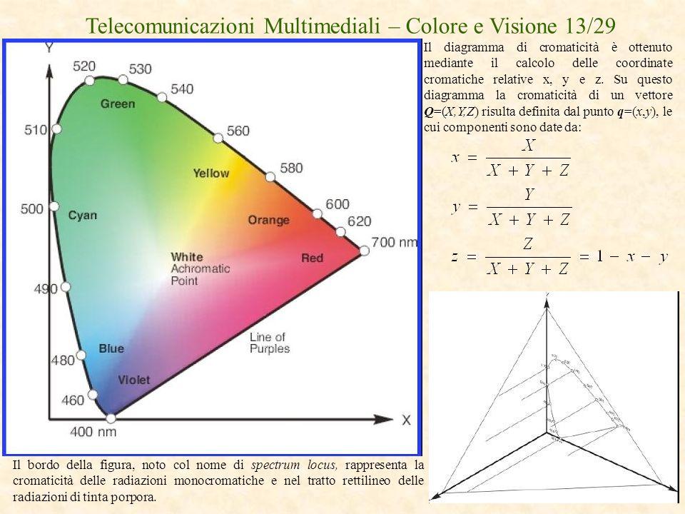 Telecomunicazioni Multimediali – Colore e Visione 13/29