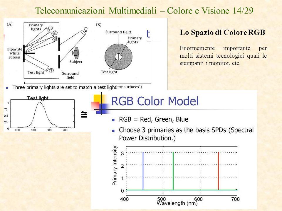 Telecomunicazioni Multimediali – Colore e Visione 14/29