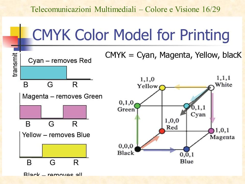 Telecomunicazioni Multimediali – Colore e Visione 16/29