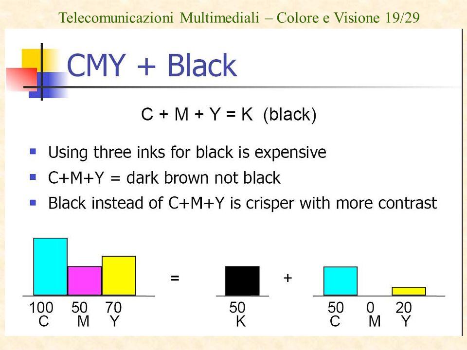 Telecomunicazioni Multimediali – Colore e Visione 19/29