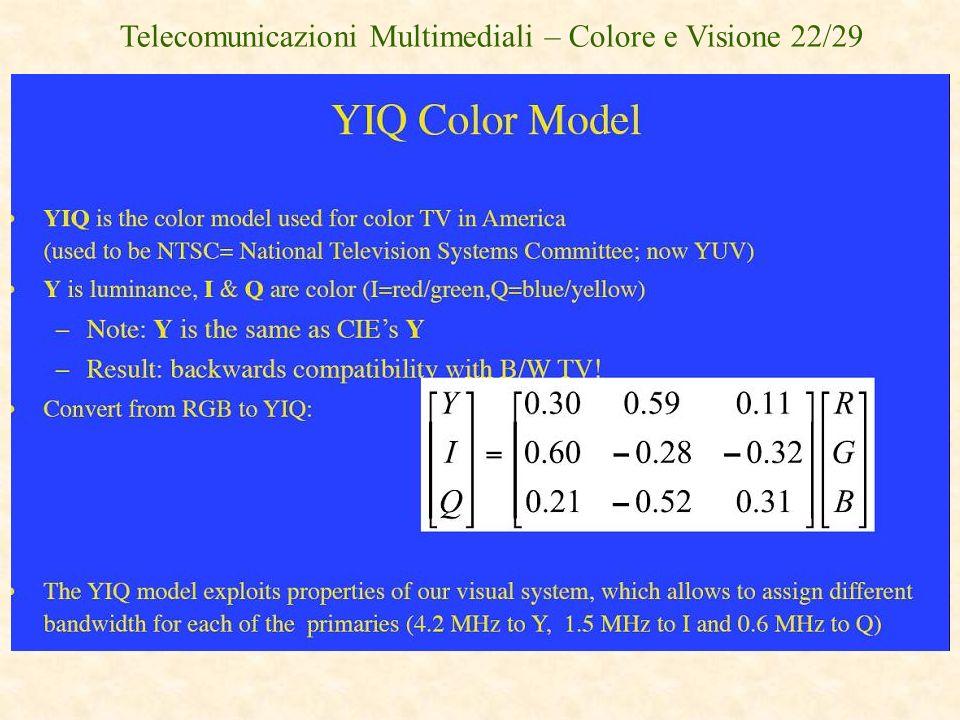 Telecomunicazioni Multimediali – Colore e Visione 22/29