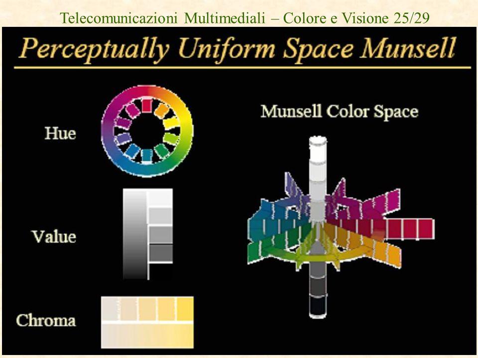 Telecomunicazioni Multimediali – Colore e Visione 25/29
