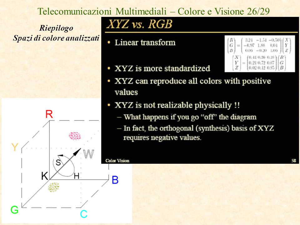 Spazi di colore analizzati