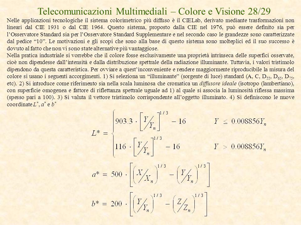 Telecomunicazioni Multimediali – Colore e Visione 28/29