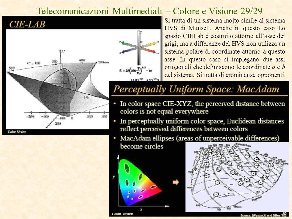 Telecomunicazioni Multimediali – Colore e Visione 29/29
