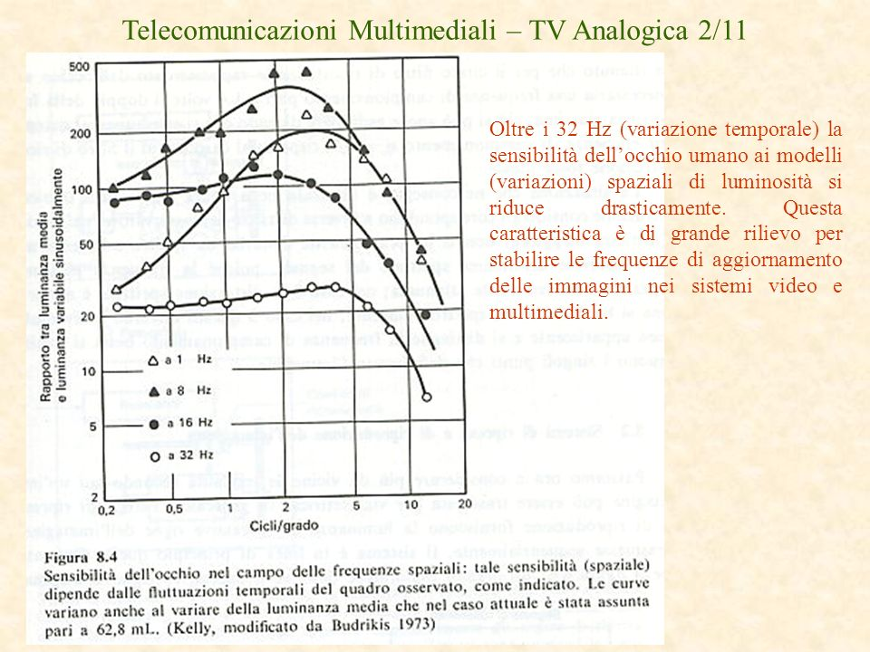 Telecomunicazioni Multimediali – TV Analogica 2/11