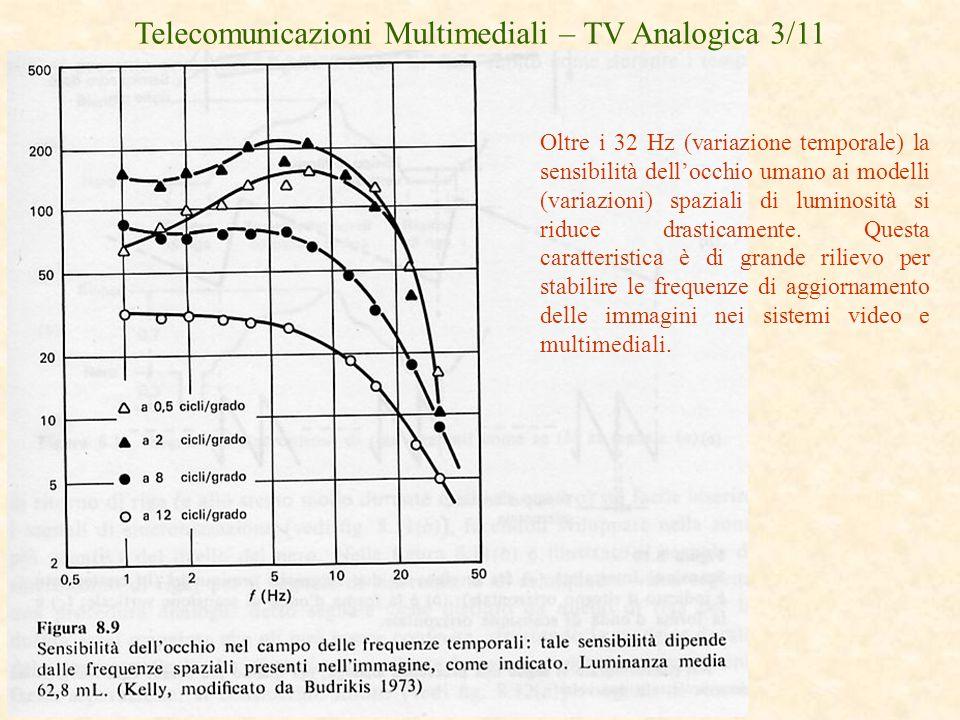 Telecomunicazioni Multimediali – TV Analogica 3/11