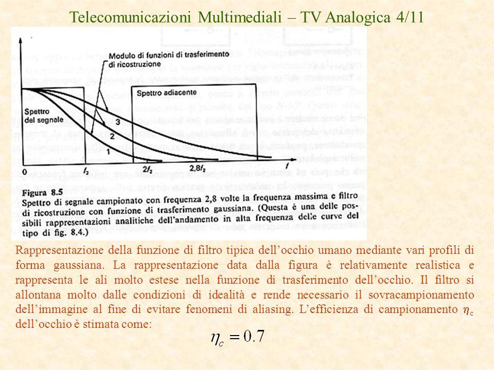 Telecomunicazioni Multimediali – TV Analogica 4/11