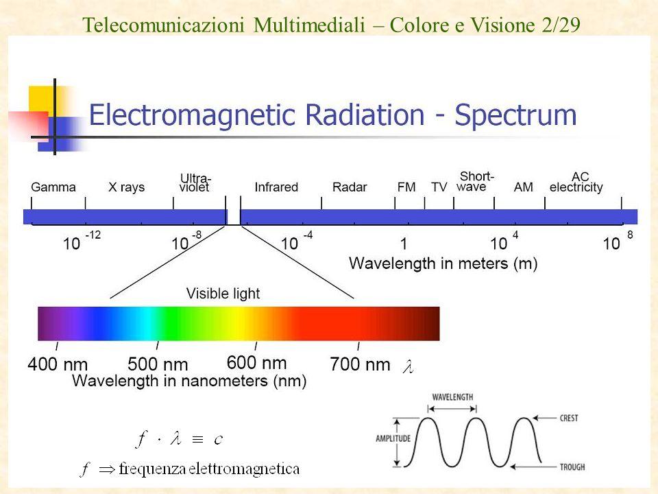 Telecomunicazioni Multimediali – Colore e Visione 2/29