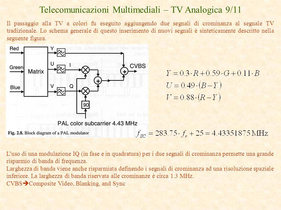 Telecomunicazioni Multimediali – TV Analogica 9/11