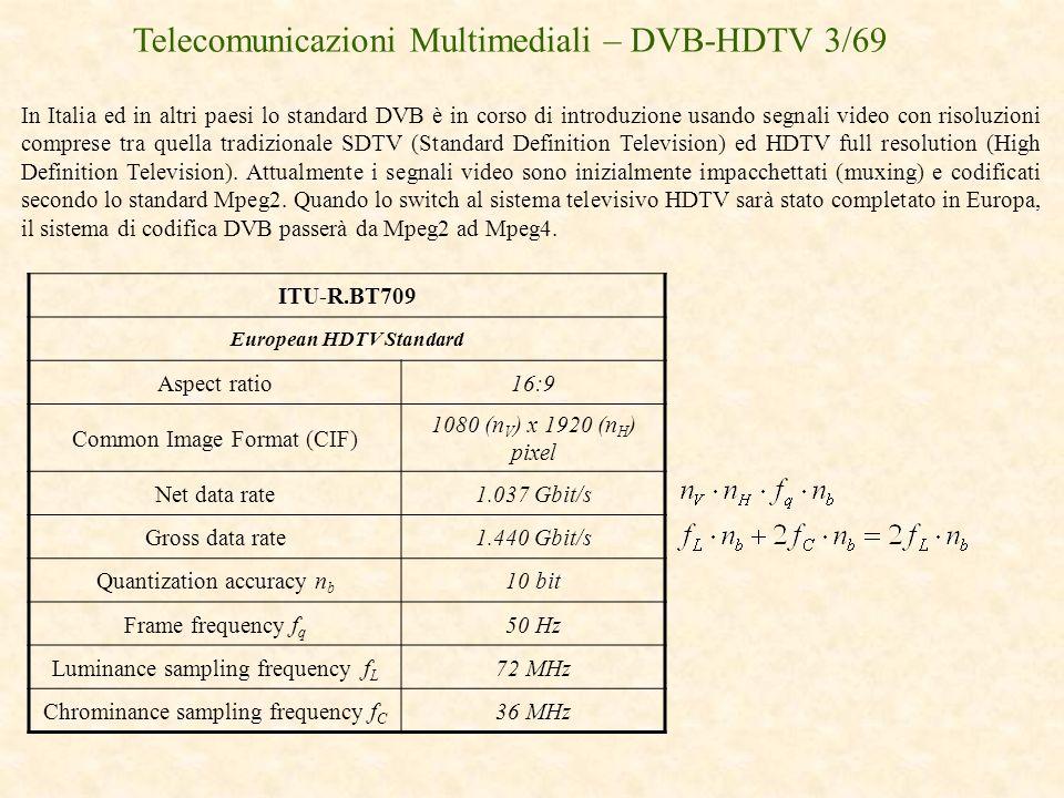 European HDTV Standard